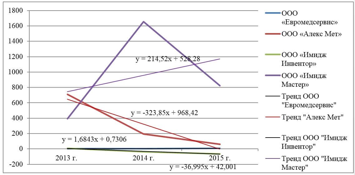 Анализ платежеспособности