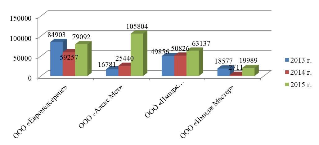 доходов - Аналитический отчет производителей: ООО «Евромедсервис», ООО «Алекс Мет»(Медисон), ООО «Имидж Инвентор» и ООО «Имидж Мастер»