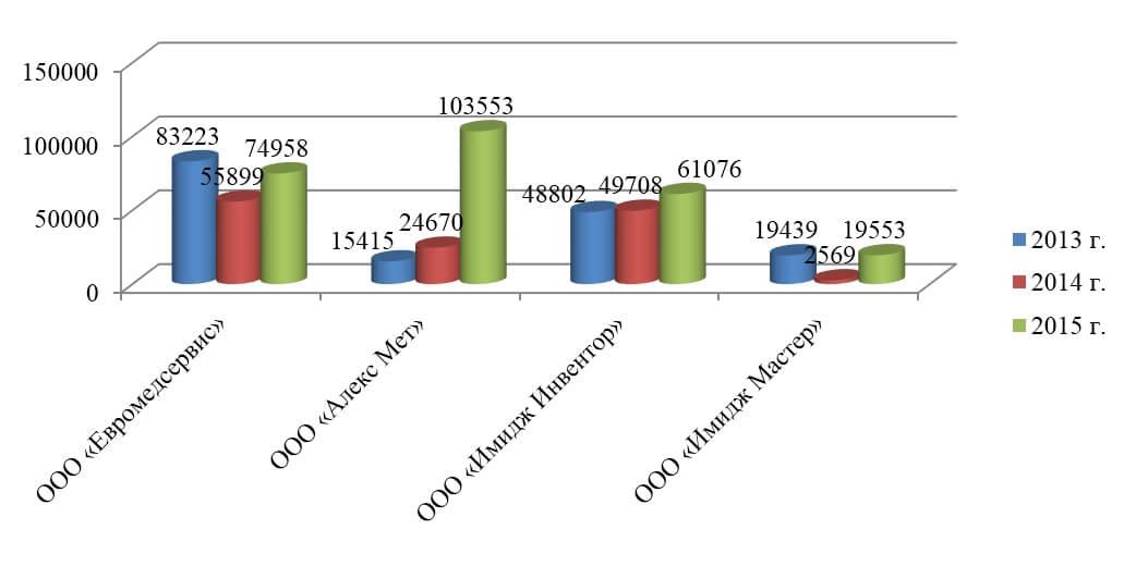 расходов - Аналитический отчет производителей: ООО «Евромедсервис», ООО «Алекс Мет»(Медисон), ООО «Имидж Инвентор» и ООО «Имидж Мастер»