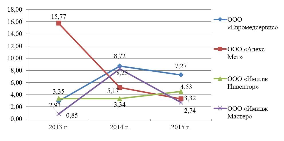 рентабельности продаж - Аналитический отчет производителей: ООО «Евромедсервис», ООО «Алекс Мет»(Медисон), ООО «Имидж Инвентор» и ООО «Имидж Мастер»