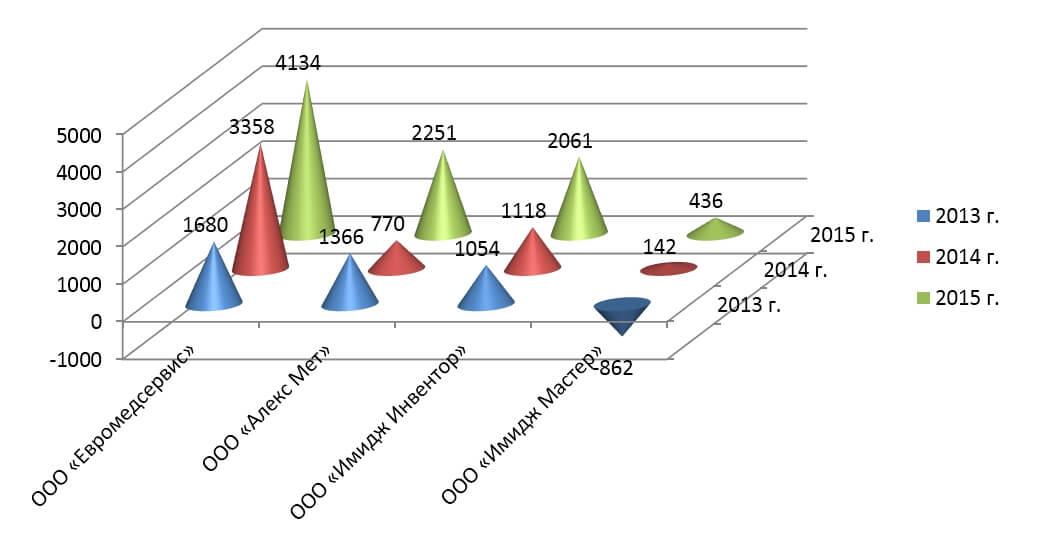 чистой прибыли - Аналитический отчет производителей: ООО «Евромедсервис», ООО «Алекс Мет»(Медисон), ООО «Имидж Инвентор» и ООО «Имидж Мастер»