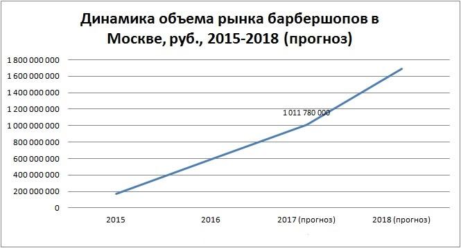 рынка Барбешопов 1 - Динамика объема рынка барбешопов в Москве